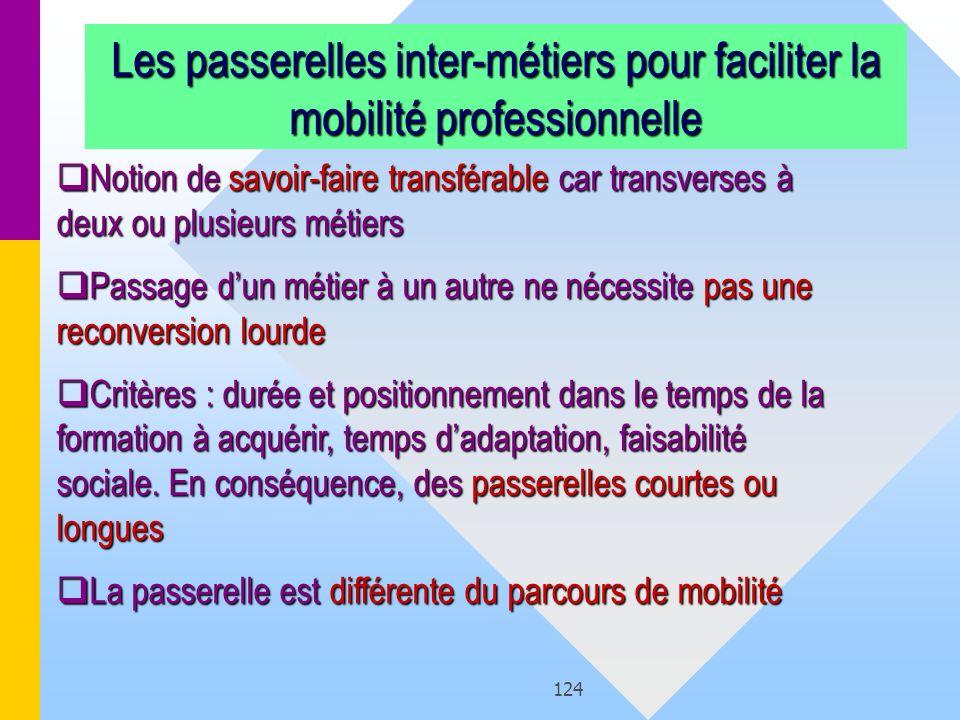 124 Les passerelles inter-métiers pour faciliter la mobilité professionnelle Notion de savoir-faire transférable car transverses à deux ou plusieurs m