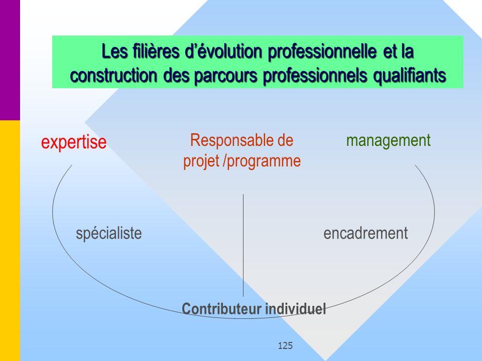 125 Les filières dévolution professionnelle et la construction des parcours professionnels qualifiants expertise management spécialisteencadrement Con