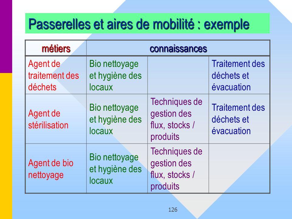 126 Passerelles et aires de mobilité : exemple Agent de traitement des déchets Bio nettoyage et hygiène des locaux Traitement des déchets et évacuatio