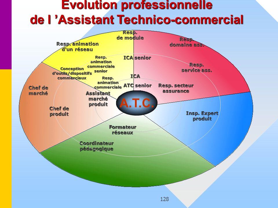 128 A.T.C. Resp. animation commercialesenior Resp. secteur assurance Insp. Expert produit Coordinateurpédagogique Chef de produit Formateurréseaux Res