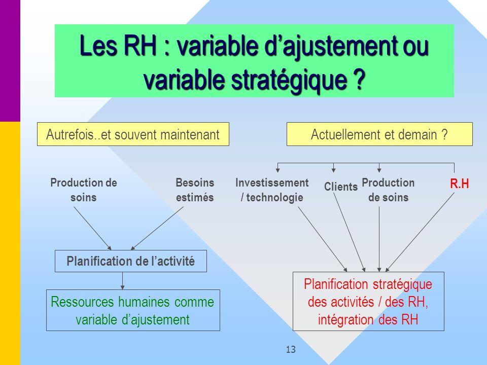 13 Les RH : variable dajustement ou variable stratégique ? Autrefois..et souvent maintenantActuellement et demain ? Production de soins Besoins estimé