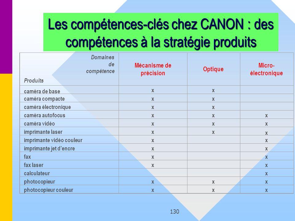 130 Domaines de compétence Produits Mécanisme de précision Optique Micro- électronique caméra de base xx caméra compactexx caméra électroniquexx camér