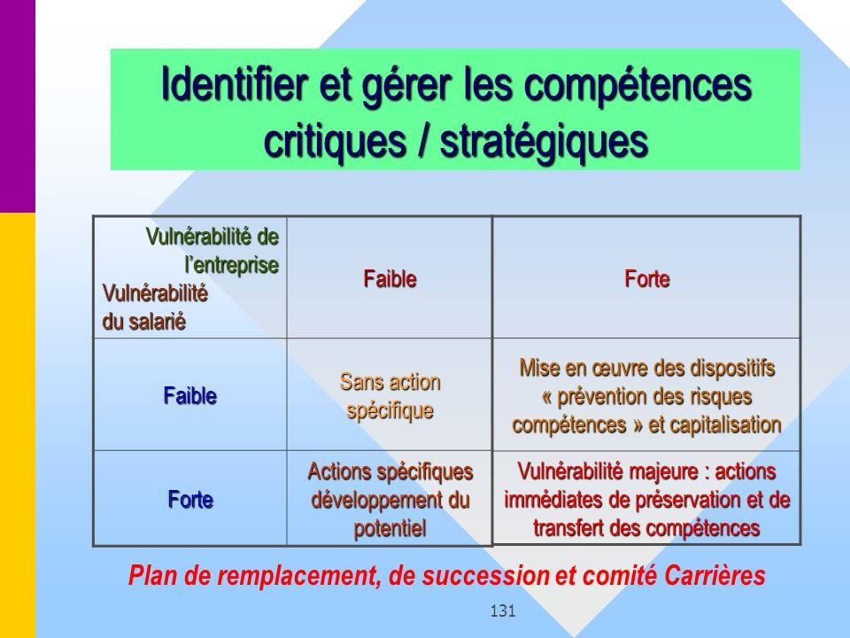 131 Identifier et gérer les compétences critiques / stratégiques Vulnérabilité de lentreprise Vulnérabilité du salarié Faible Faible Sans action spéci
