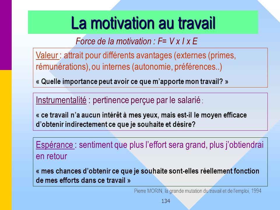 134 La motivation au travail Force de la motivation : F= V x I x E Valeur : attrait pour différents avantages (externes (primes, rémunérations), ou in