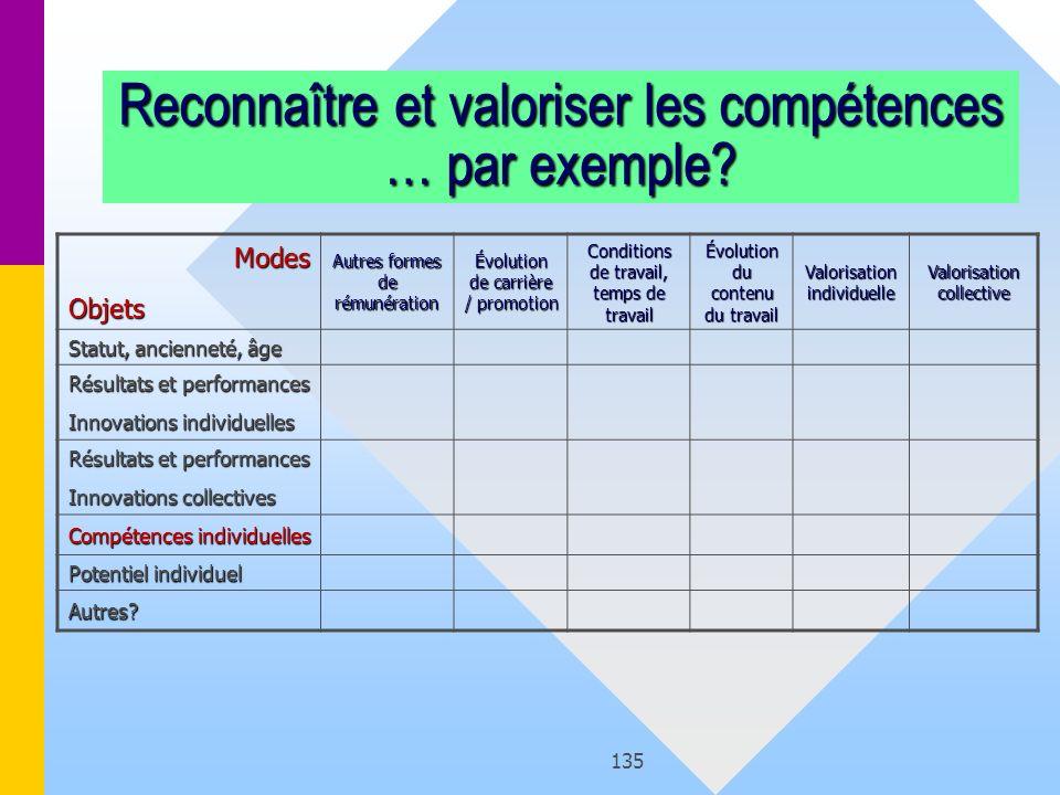 135 Reconnaître et valoriser les compétences … par exemple? ModesObjets Autres formes de rémunération Évolution de carrière / promotion Conditions de