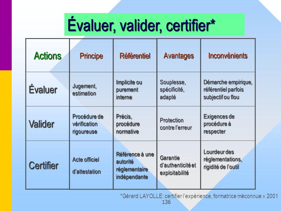 136 Évaluer, valider, certifier* Actions Évaluer Valider Certifier *Gérard LAYOLLE: certifier lexpérience, formatrice méconnue » 2001Principe Jugement