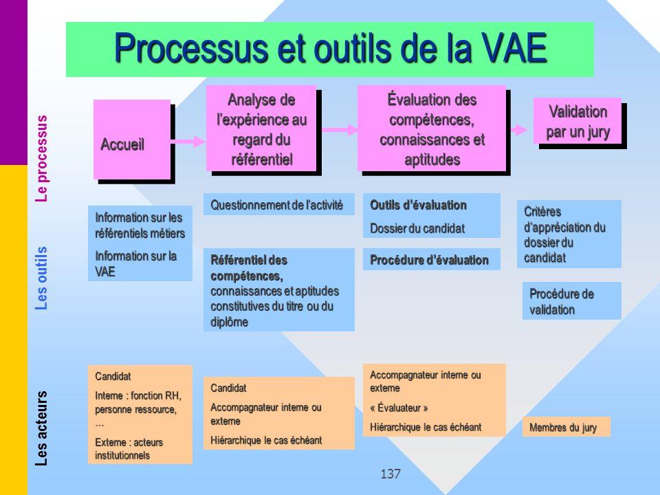 137 Processus et outils de la VAE AccueilAccueil Information sur les référentiels métiers Information sur la VAE Candidat Interne : fonction RH, perso