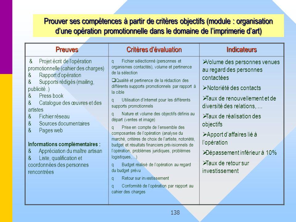 138 Preuves Critères dévaluation Indicateurs & Projet écrit de lopération promotionnelle (cahier des charges) & Rapport dopération & Supports rédigés