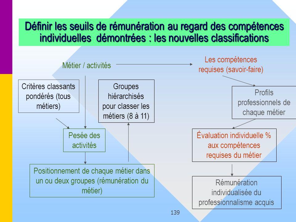 139 Métier / activités Les compétences requises (savoir-faire) Groupes hiérarchisés pour classer les métiers (8 à 11) Critères classants pondérés (tou