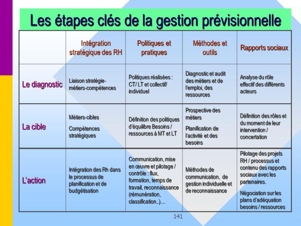 141 Les étapes clés de la gestion prévisionnelle Intégration stratégique des RH Politiques et pratiques Méthodes et outils Rapports sociaux Le diagnos