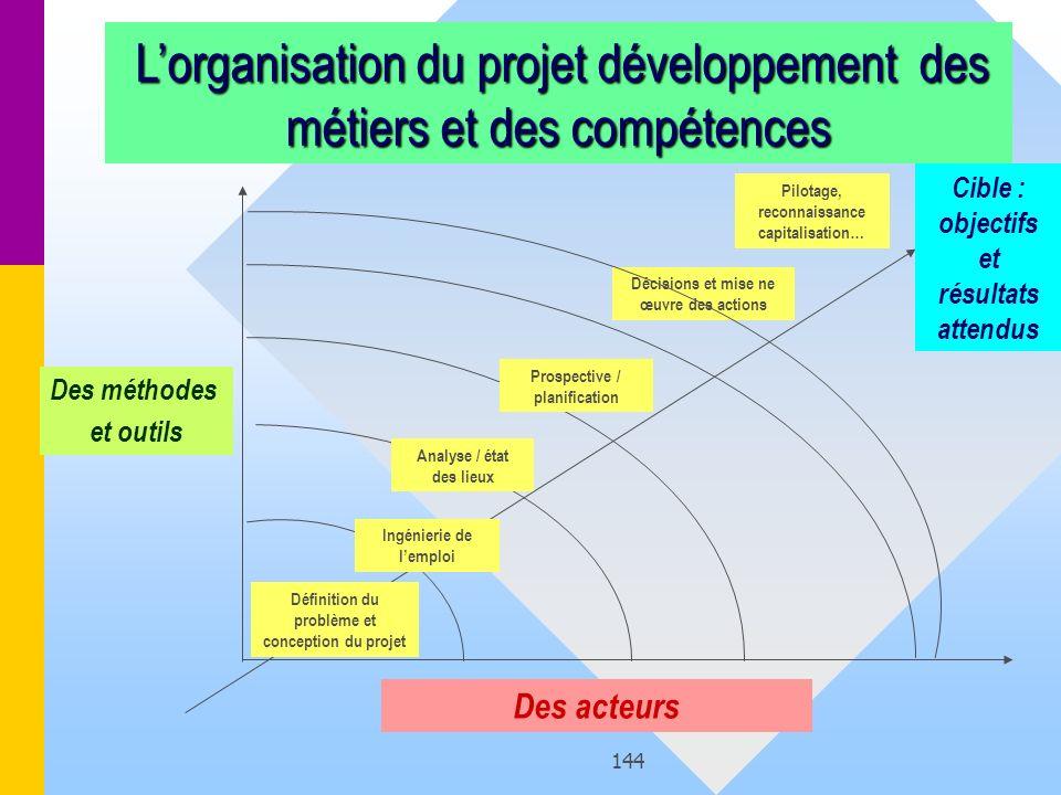 144 Lorganisation du projet développement des métiers et des compétences Lorganisation du projet développement des métiers et des compétences Des méth