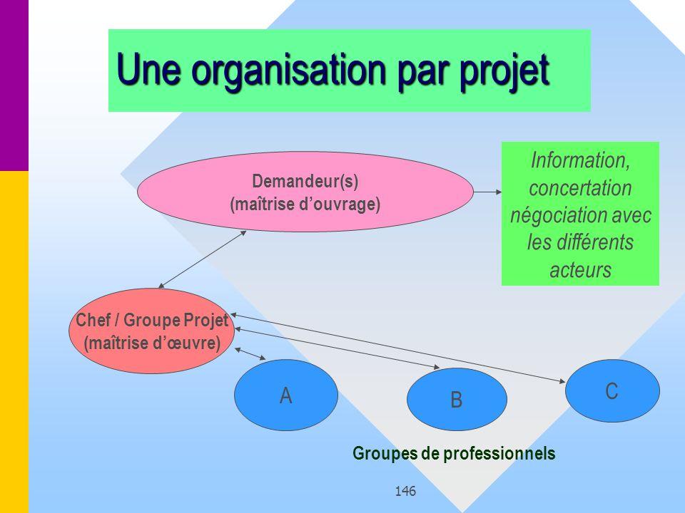 146 Une organisation par projet Chef / Groupe Projet (maîtrise dœuvre) Demandeur(s) (maîtrise douvrage) A B C Groupes de professionnels Information, c