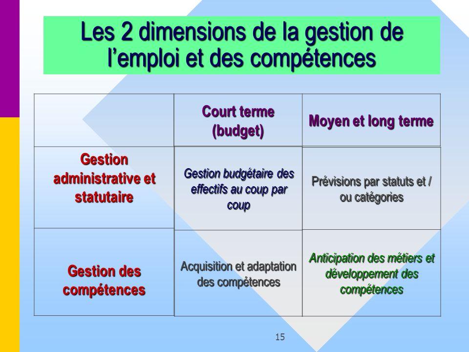 15 Les 2 dimensions de la gestion de lemploi et des compétences Prévisions par statuts et / ou catégories Anticipation des métiers et développement de