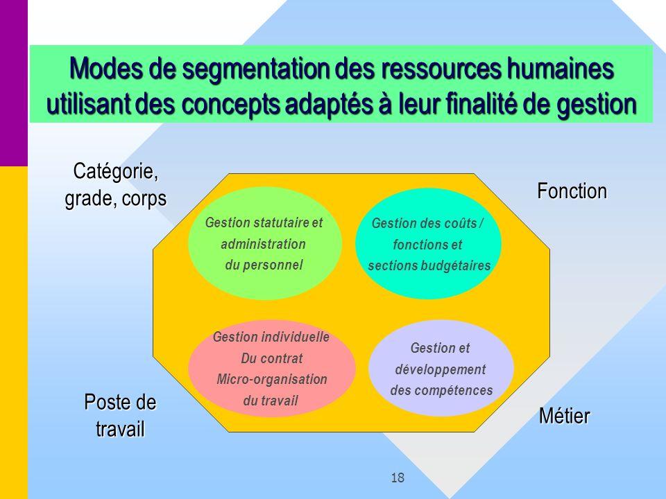 18 Modes de segmentation des ressources humaines utilisant des concepts adaptés à leur finalité de gestion Catégorie, grade, corps Gestion statutaire