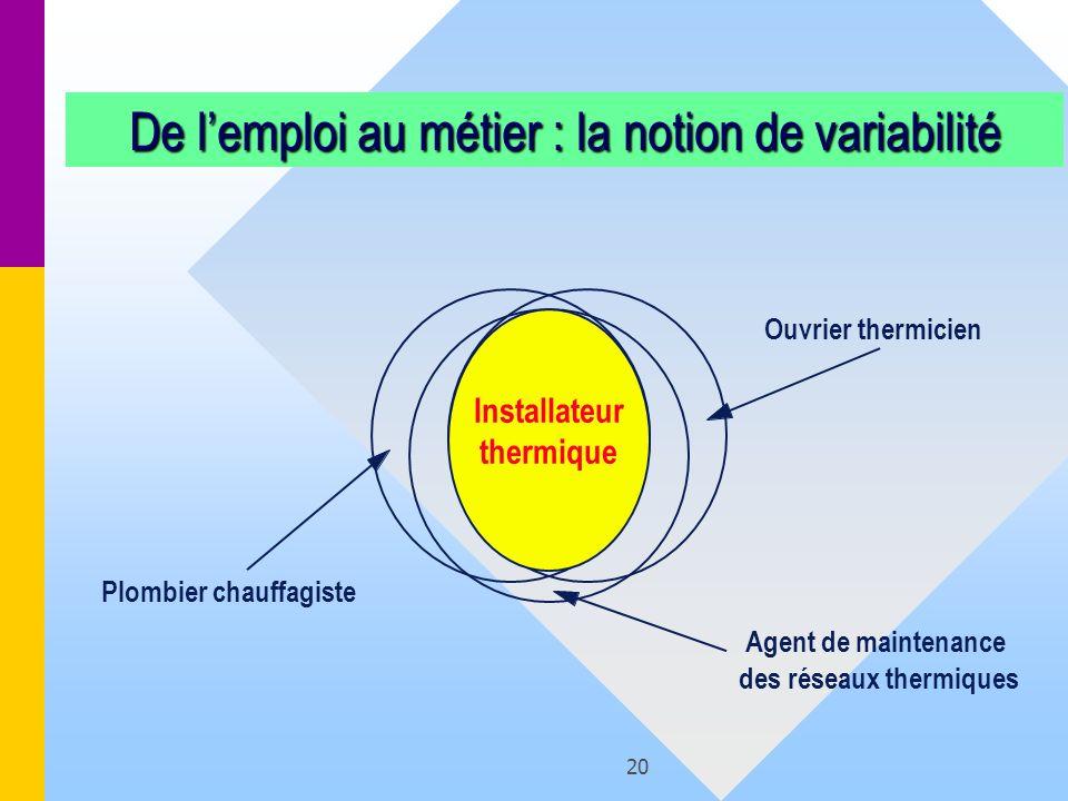 20 Installateur thermique Ouvrier thermicien Agent de maintenance des réseaux thermiques Plombier chauffagiste De lemploi au métier : la notion de var