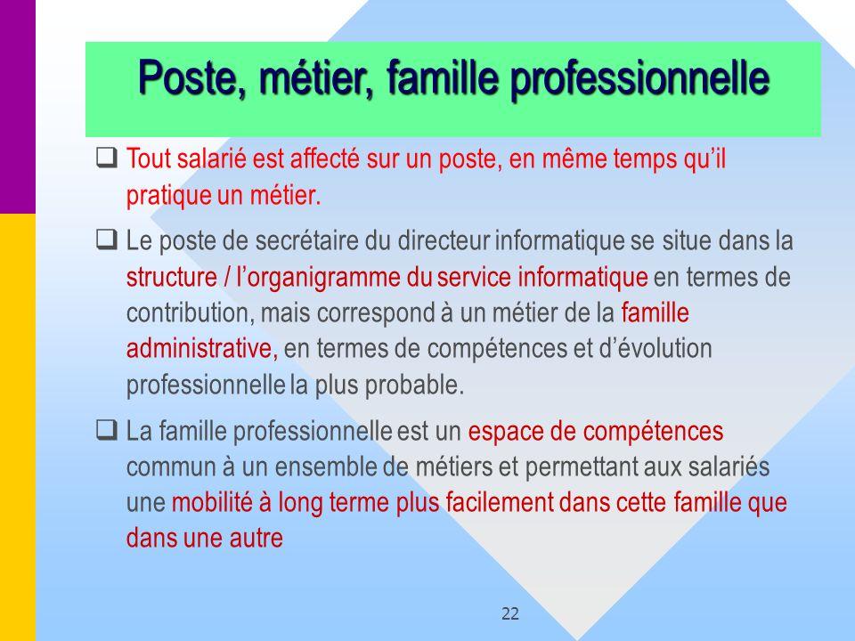 22 Poste, métier, famille professionnelle Tout salarié est affecté sur un poste, en même temps quil pratique un métier. Le poste de secrétaire du dire