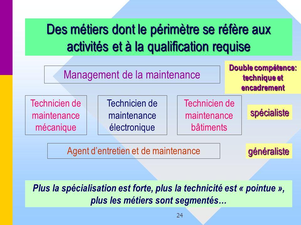 24 Des métiers dont le périmètre se réfère aux activités et à la qualification requise Agent dentretien et de maintenance Technicien de maintenance mé