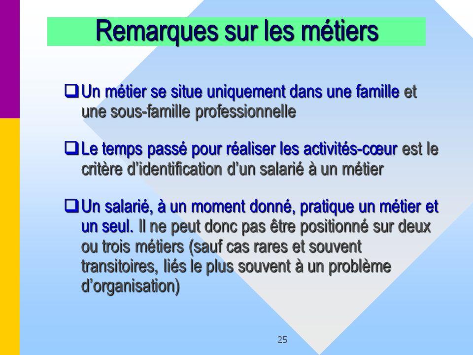 25 Remarques sur les métiers Un métier se situe uniquement dans une famille et une sous-famille professionnelle Un métier se situe uniquement dans une
