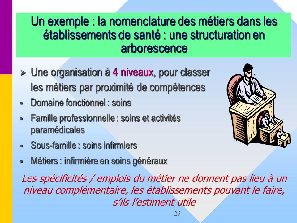 26 Un exemple : la nomenclature des métiers dans les établissements de santé : une structuration en arborescence Une organisation à 4 niveaux, pour cl