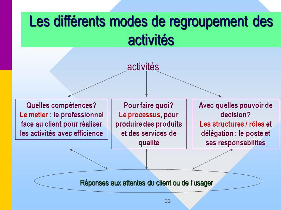 32 Les différents modes de regroupement des activités activités Quelles compétences? Le métier : le professionnel face au client pour réaliser les act