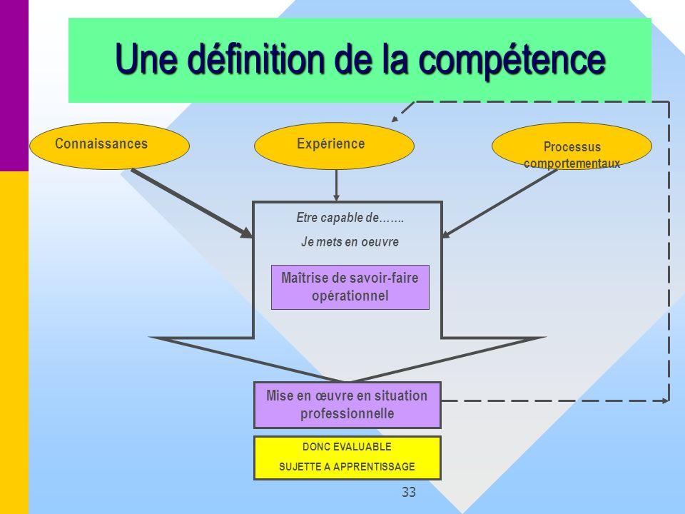 33 Une définition de la compétence Maîtrise de savoir-faire opérationnel Etre capable de……. Je mets en oeuvre Mise en œuvre en situation professionnel