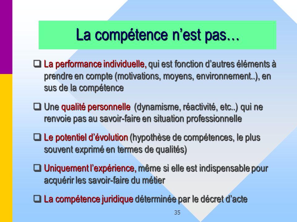 35 La compétence nest pas… La performance individuelle, qui est fonction dautres éléments à prendre en compte (motivations, moyens, environnement..),
