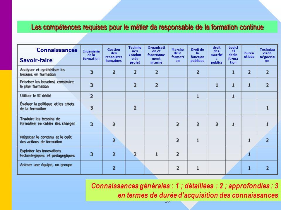 37 Les compétences requises pour le métier de responsable de la formation continue Connaissances Savoir-faire Ingénierie de la formation Gestion des r