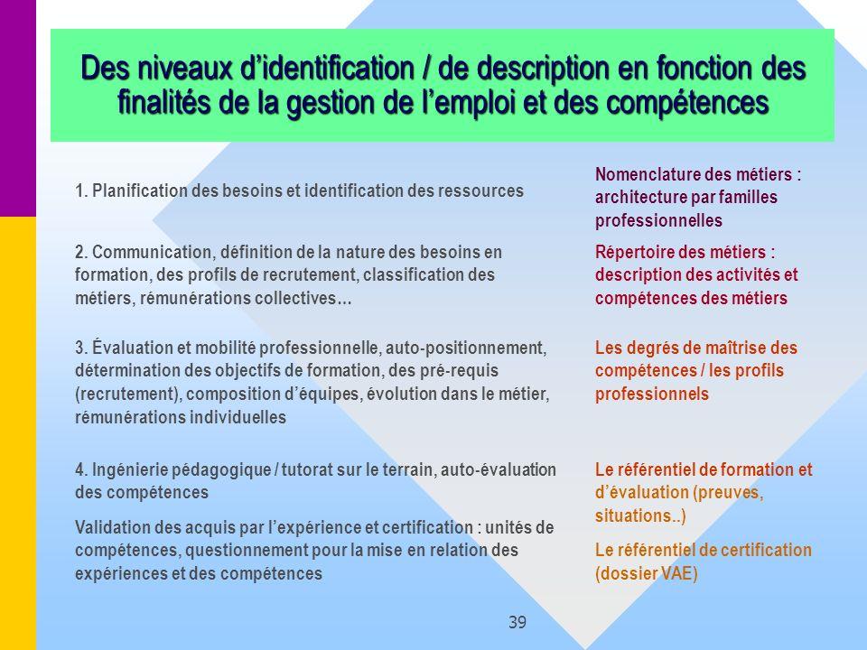 39 Des niveaux didentification / de description en fonction des finalités de la gestion de lemploi et des compétences 1. Planification des besoins et