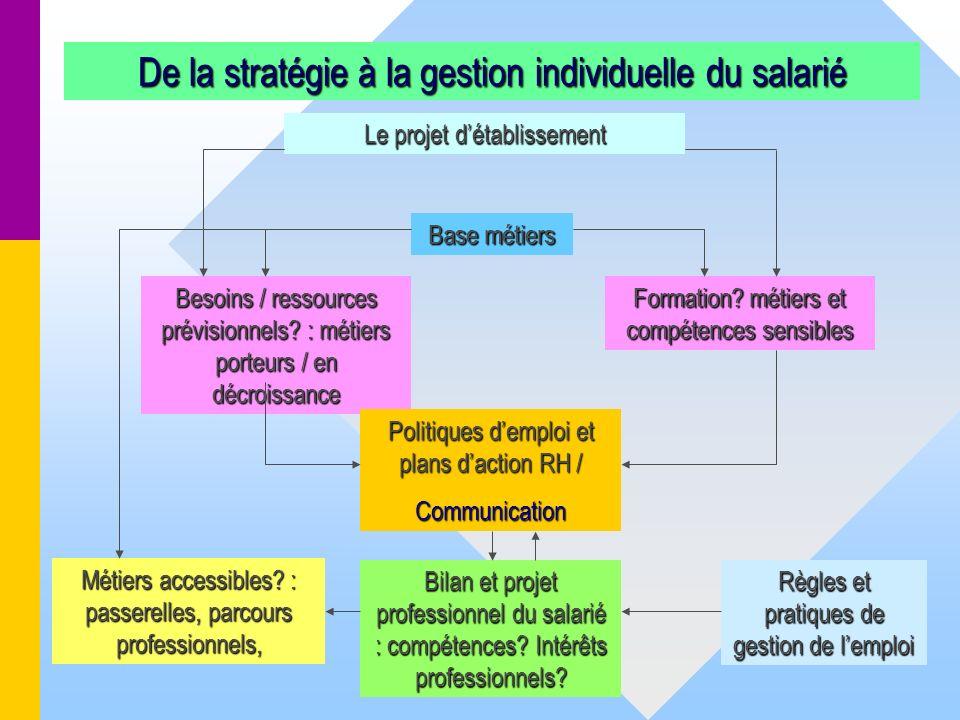 42 De la stratégie à la gestion individuelle du salarié Le projet détablissement Besoins / ressources prévisionnels? : métiers porteurs / en décroissa