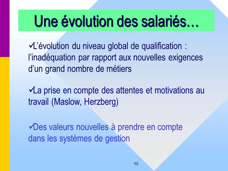 46 Une évolution des salariés… Lévolution du niveau global de qualification : linadéquation par rapport aux nouvelles exigences dun grand nombre de mé