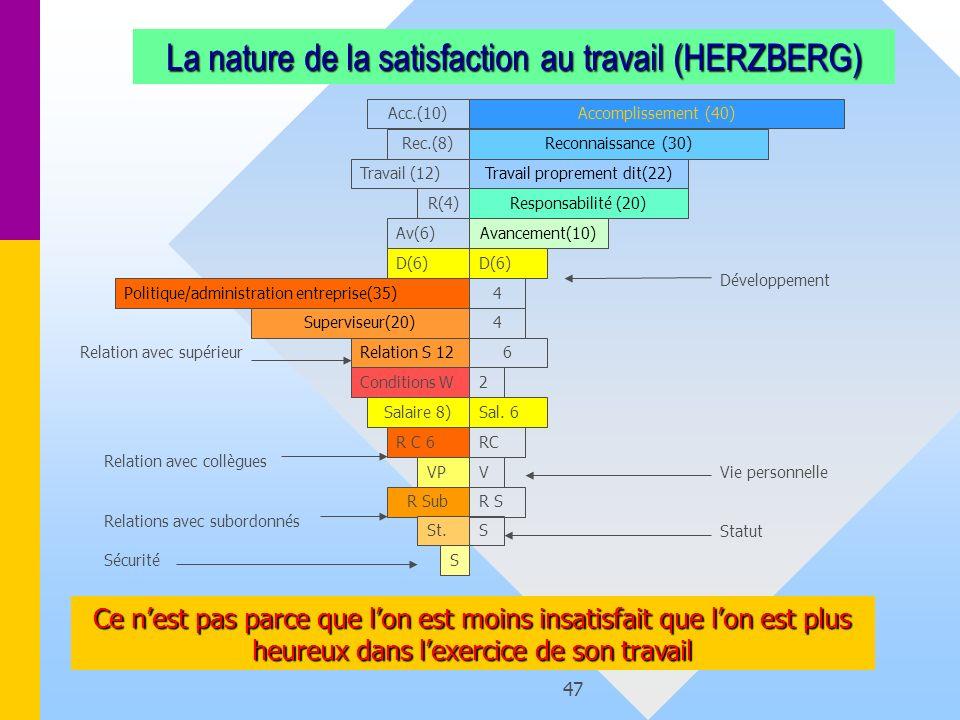 47 R(4) Politique/administration entreprise(35) Superviseur(20) Relation S 12 Acc.(10) 6 Accomplissement (40) Reconnaissance (30)Rec.(8) La nature de