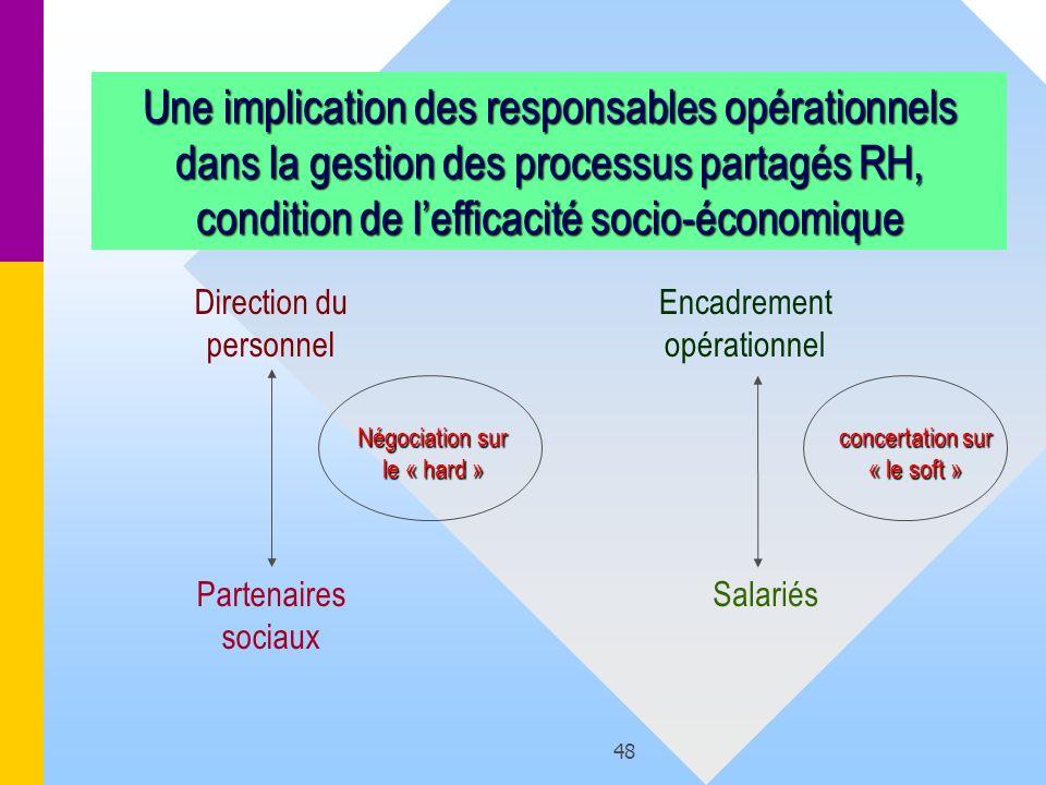 48 Une implication des responsables opérationnels dans la gestion des processus partagés RH, condition de lefficacité socio-économique Direction du pe