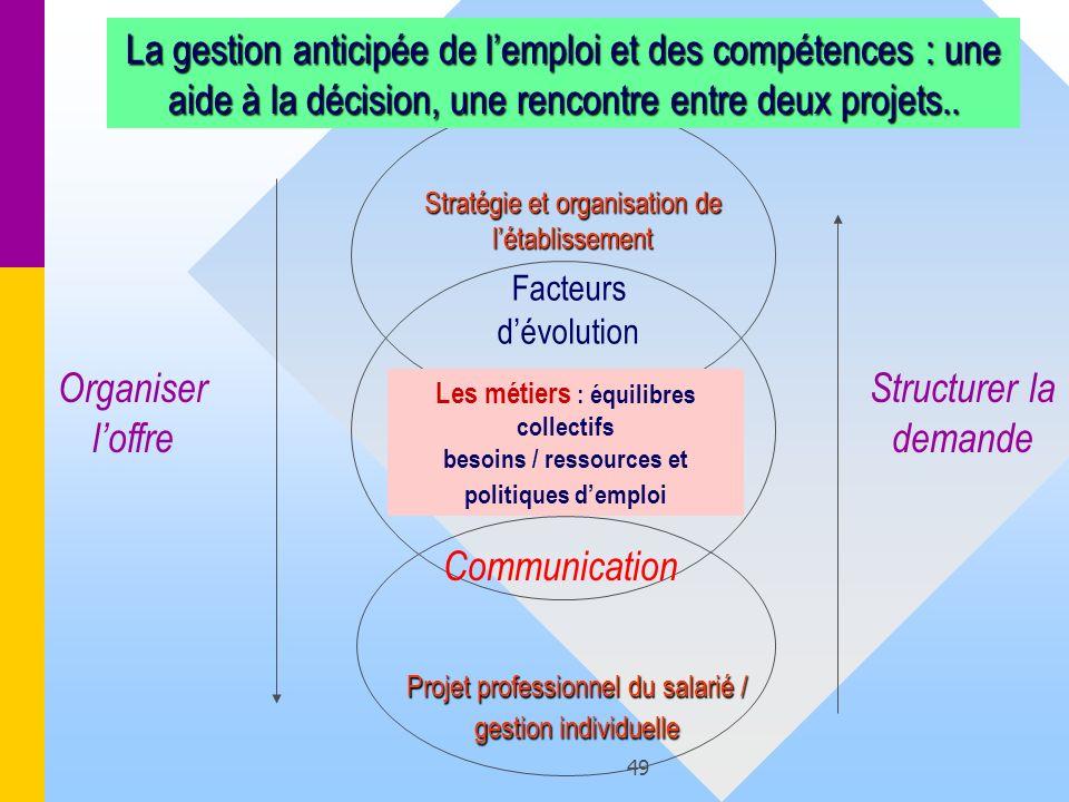 49 La gestion anticipée de lemploi et des compétences : une aide à la décision, une rencontre entre deux projets.. Stratégie et organisation de létabl
