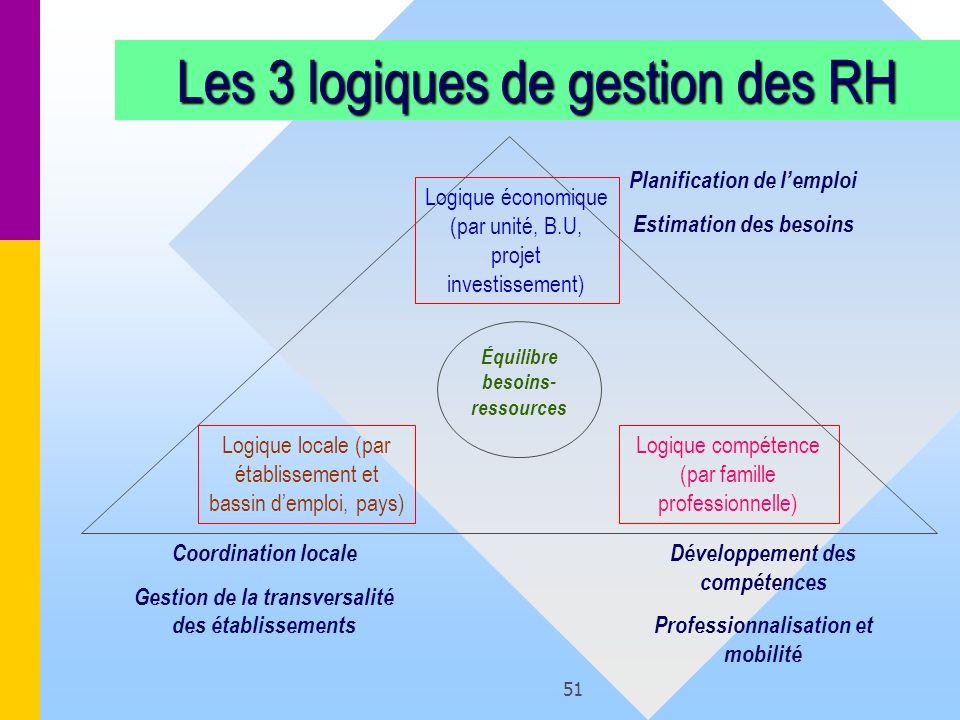 51 Les 3 logiques de gestion des RH Logique économique (par unité, B.U, projet investissement) Logique locale (par établissement et bassin demploi, pa