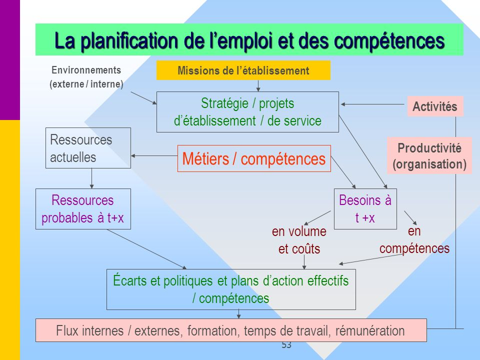 53 La planification de lemploi et des compétences Stratégie / projets détablissement / de service Missions de létablissement Ressources actuelles Ress