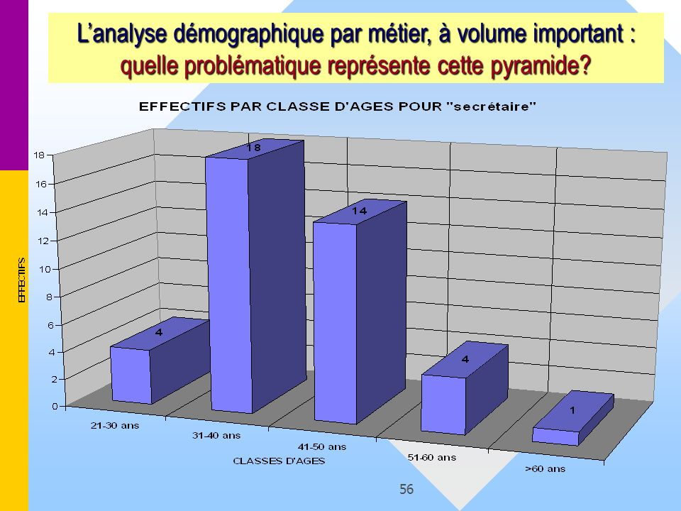 56 Lanalyse démographique par métier, à volume important : quelle problématique représente cette pyramide?