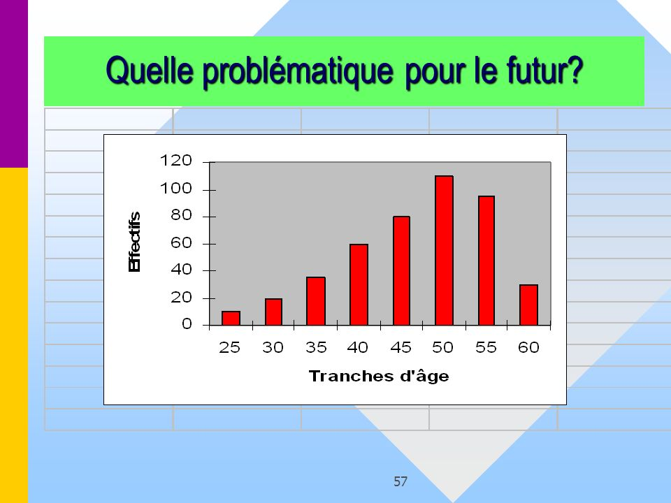 57 Quelle problématique pour le futur?