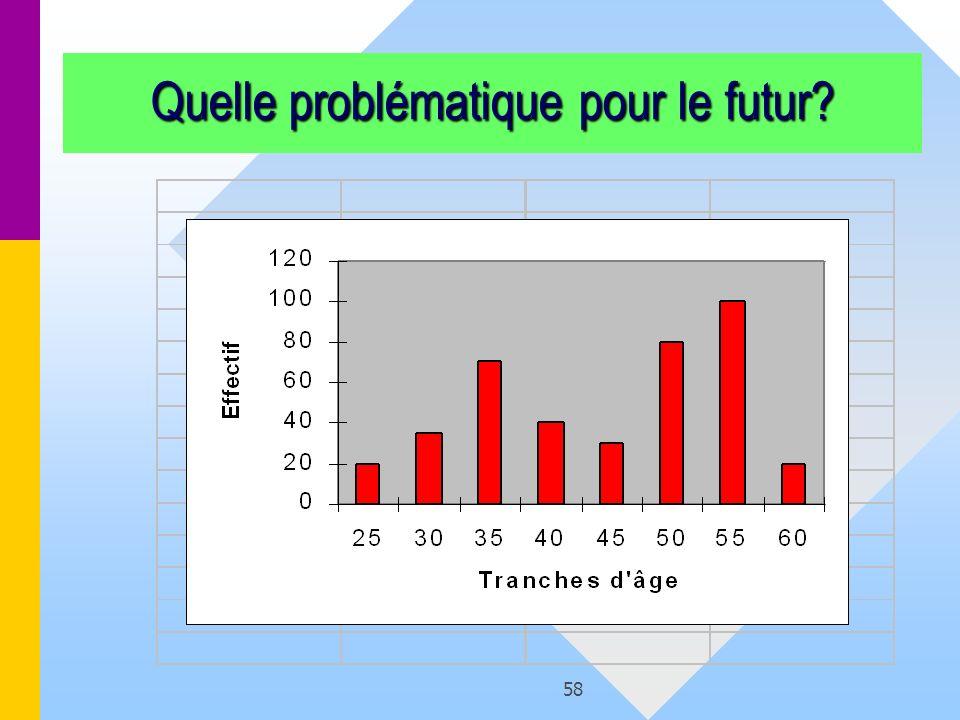 58 Quelle problématique pour le futur?