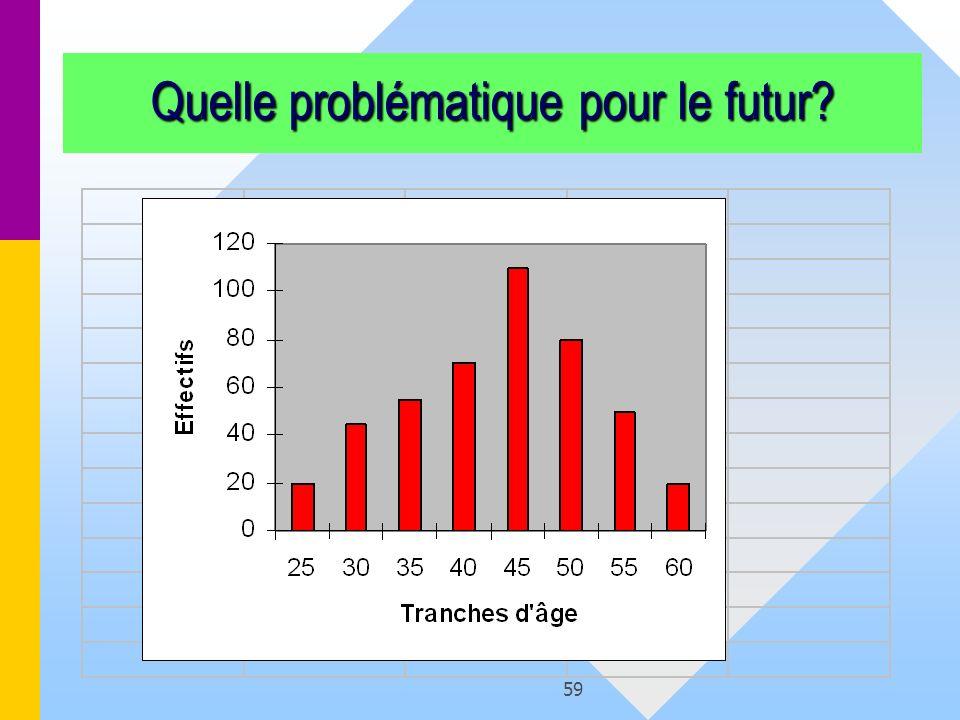 59 Quelle problématique pour le futur?