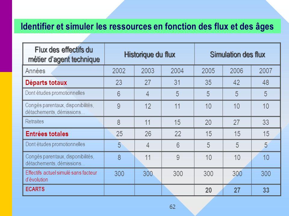 62 Identifier et simuler les ressources en fonction des flux et des âges Flux des effectifs du métier dagent technique Historique du flux Simulation d