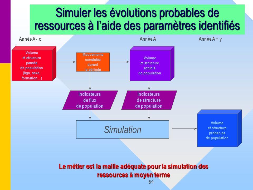 64 Simuler les évolutions probables de ressources à laide des paramètres identifiés Volume et structure probables de population Volume et structure pa