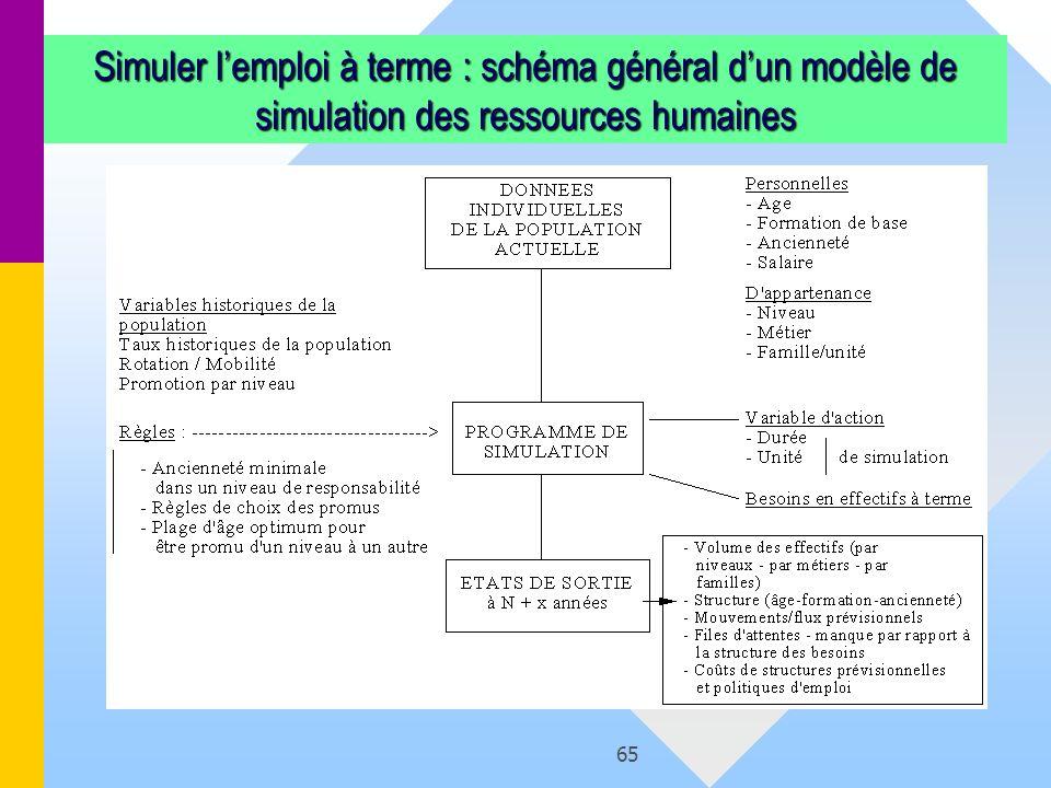 65 Simuler lemploi à terme : schéma général dun modèle de simulation des ressources humaines