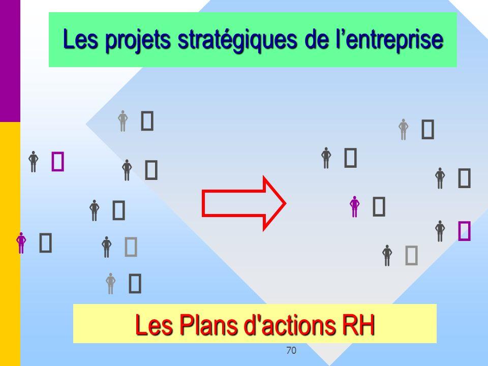 70 Les projets stratégiques de lentreprise Les Plans d'actions RH