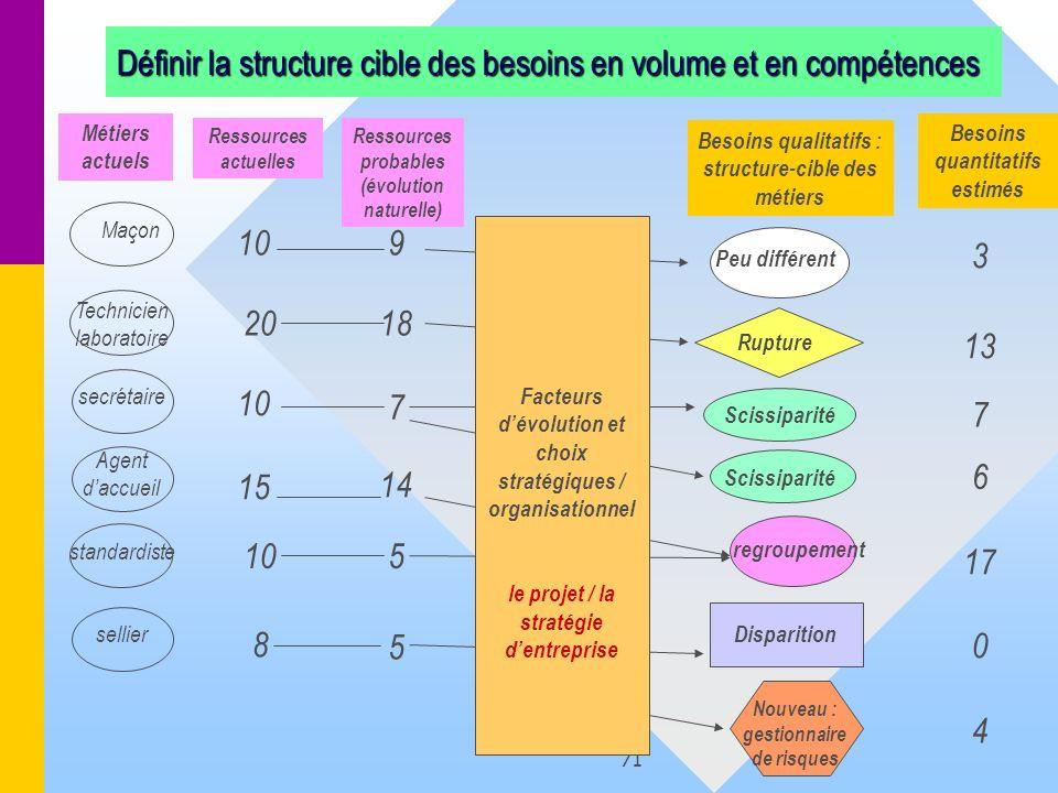 71 Définir la structure cible des besoins en volume et en compétences Métiers actuels Ressources actuelles Ressources probables (évolution naturelle)
