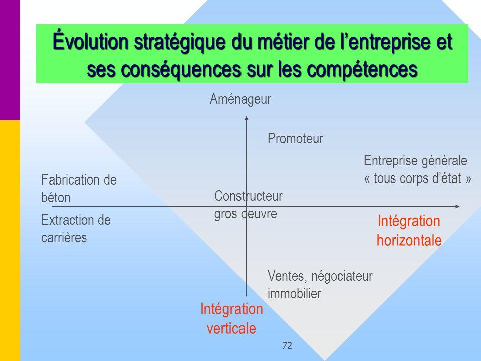 72 Évolution stratégique du métier de lentreprise et ses conséquences sur les compétences Intégration horizontale Intégration verticale Constructeur g