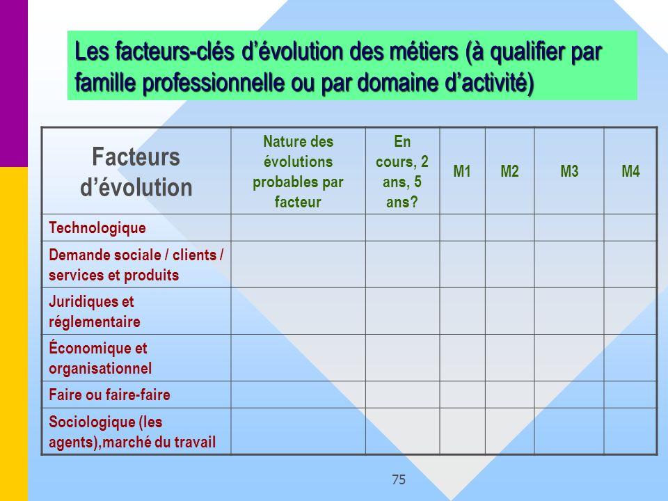 75 Les facteurs-clés dévolution des métiers (à qualifier par famille professionnelle ou par domaine dactivité) Facteurs dévolution Nature des évolutio