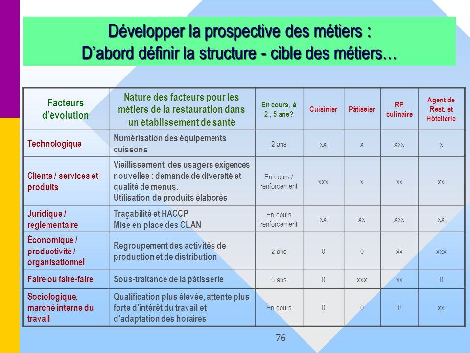 76 Développer la prospective des métiers : Dabord définir la structure - cible des métiers… Facteurs dévolution Nature des facteurs pour les métiers d