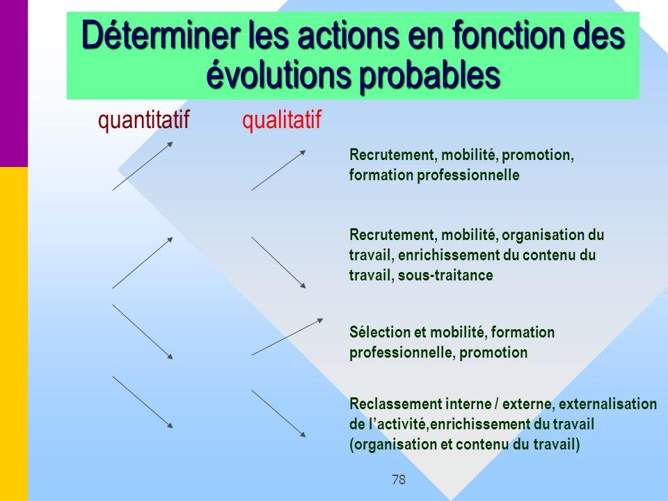 78 Déterminer les actions en fonction des évolutions probables quantitatifqualitatif Recrutement, mobilité, promotion, formation professionnelle Recru