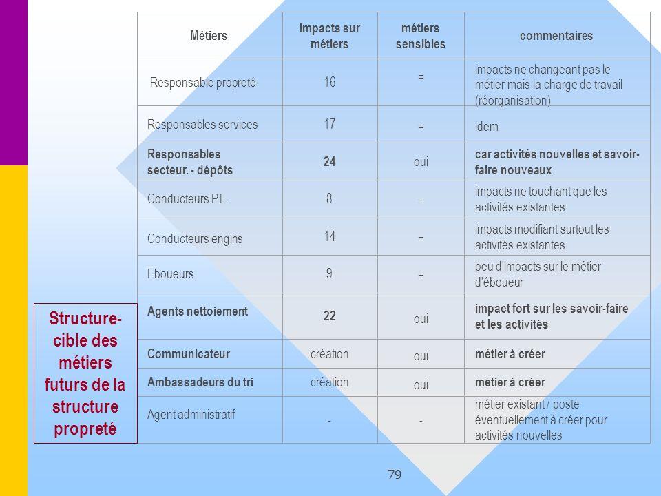 79 Métiers impacts sur métiers métiers sensibles commentaires Responsable propreté16 = impacts ne changeant pas le métier mais la charge de travail (r