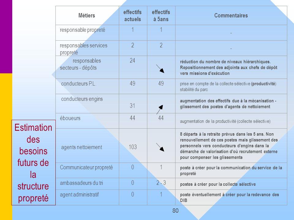 80 Métiers effectifs actuels effectifs à 5ans Commentaires responsable propreté11 - responsables services propreté 22 - responsables secteurs - dépôts